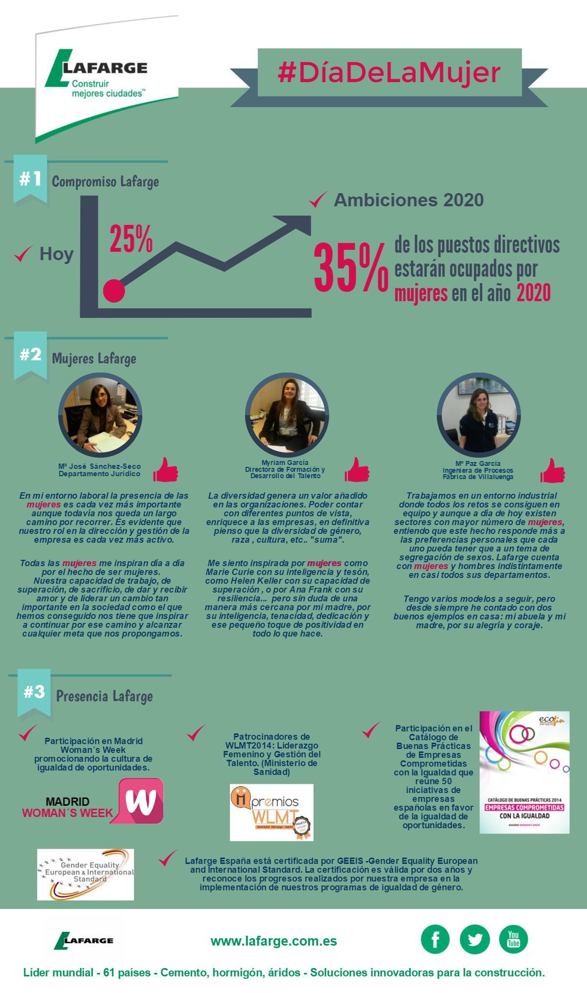 Infografía compromiso de Lafarge con la mujer