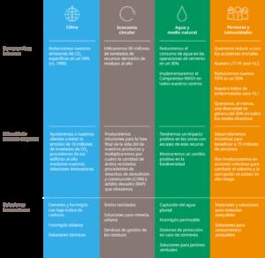 tabla-objetivos-2030